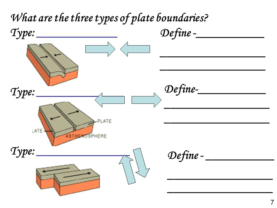 What are the three types of plate boundaries Type: _____________