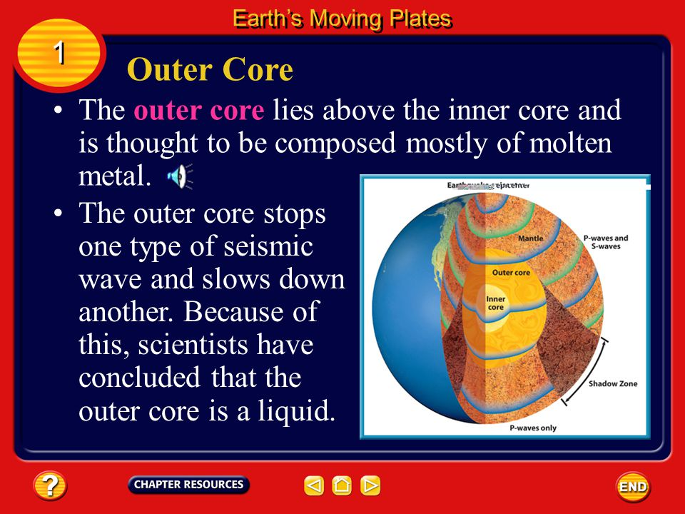 Earth's Moving Plates 1. Outer Core. The outer core lies above the inner core and is thought to be composed mostly of molten metal.