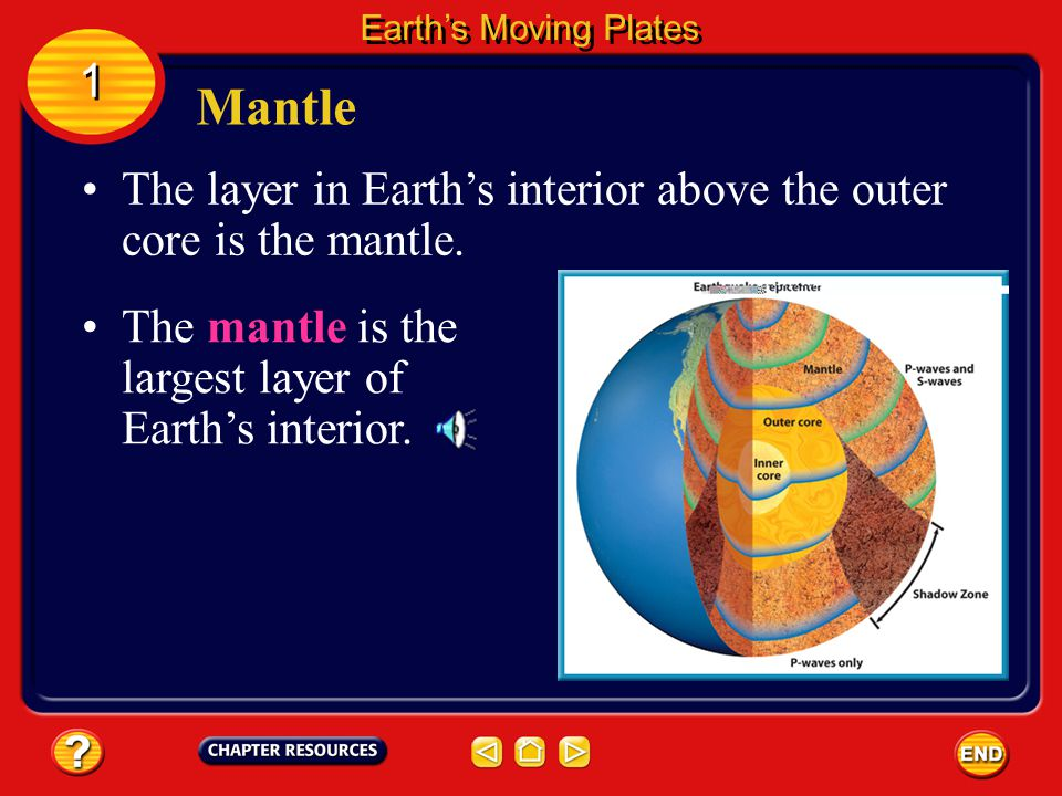 Earth's Moving Plates 1. Mantle. The layer in Earth's interior above the outer core is the mantle.