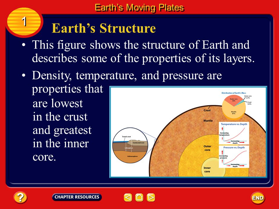 Earth's Moving Plates 1. Earth's Structure. This figure shows the structure of Earth and describes some of the properties of its layers.