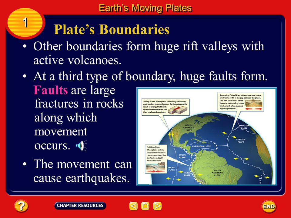 Earth's Moving Plates 1. Plate's Boundaries. Other boundaries form huge rift valleys with active volcanoes.
