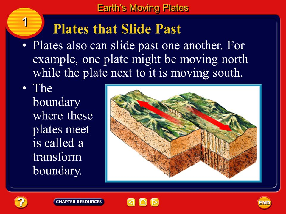 Earth's Moving Plates 1. Plates that Slide Past.