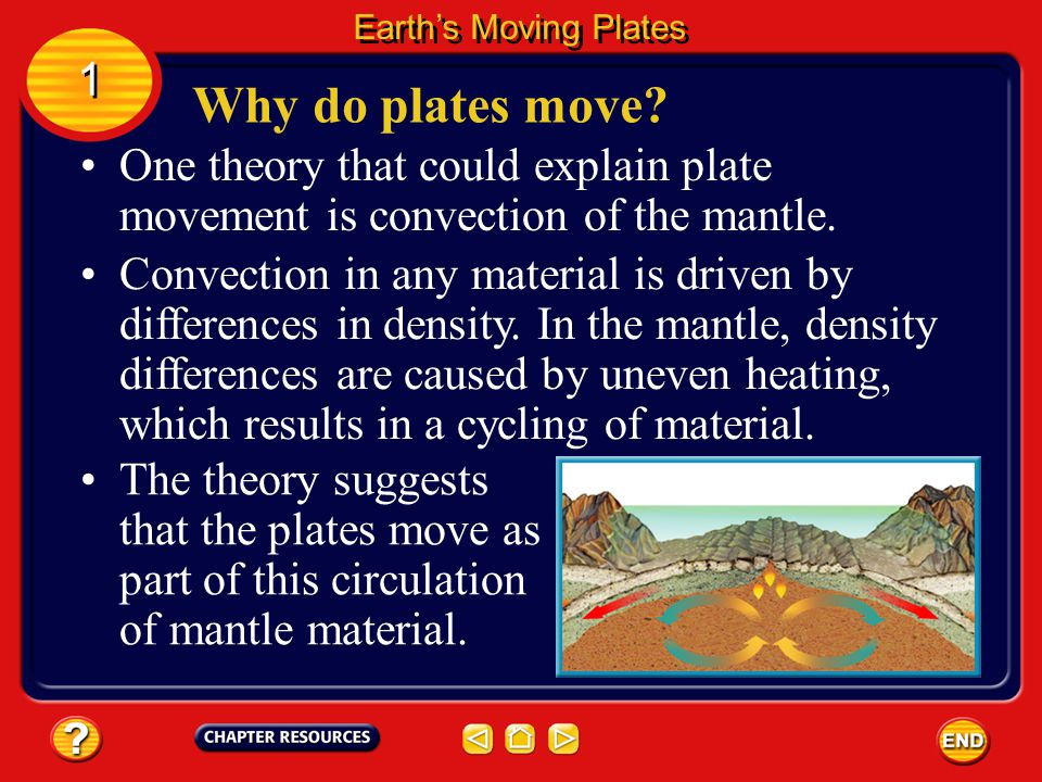 Earth's Moving Plates 1. Why do plates move One theory that could explain plate movement is convection of the mantle.