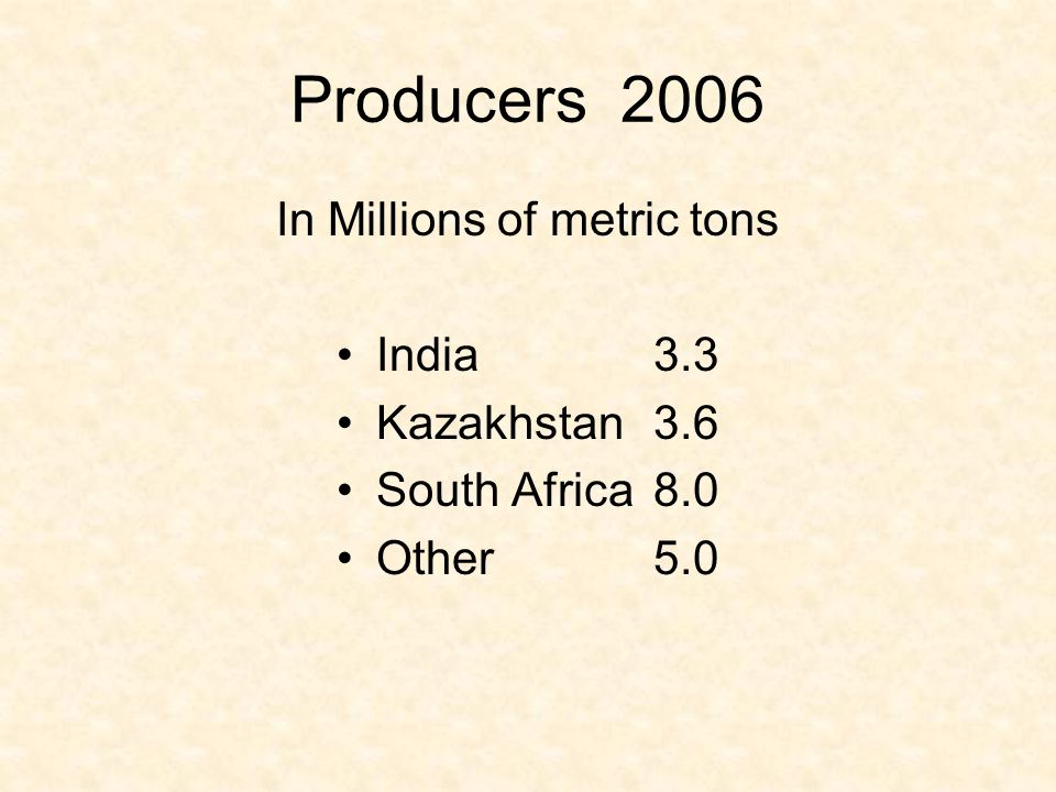 In Millions of metric tons