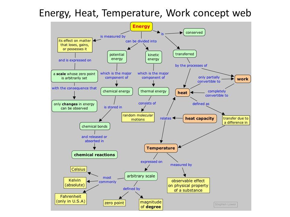 Energy, Heat, Temperature, Work concept web