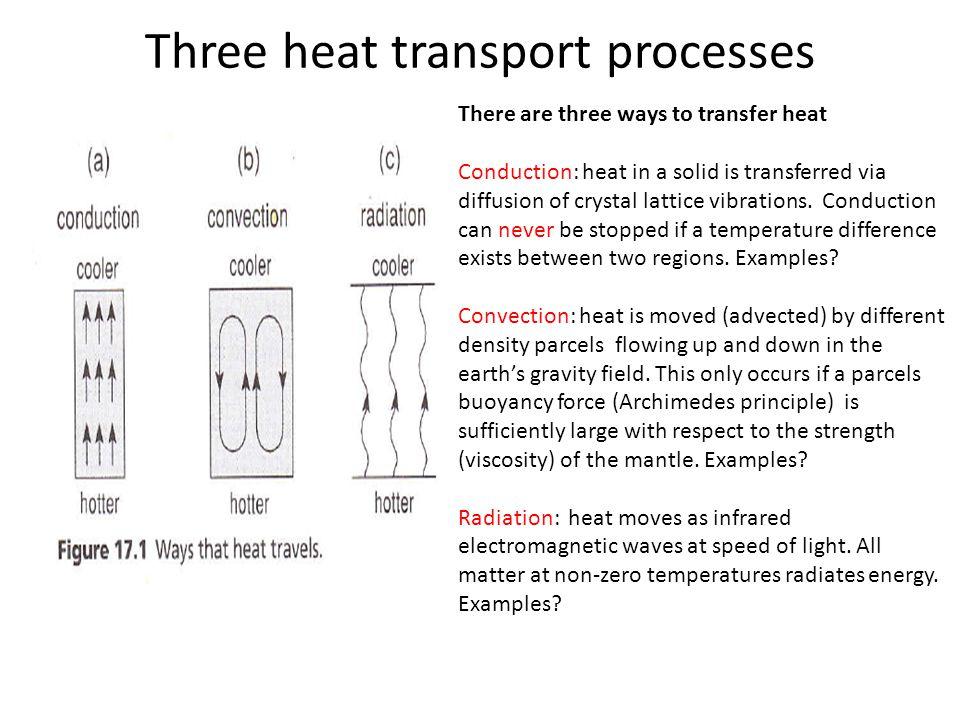 Three heat transport processes