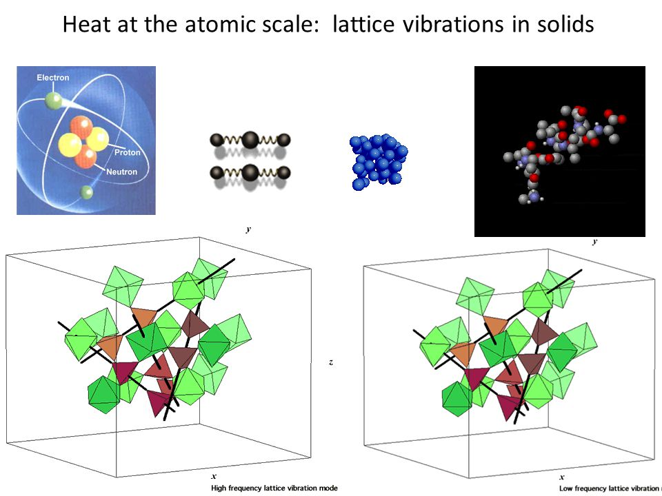 Heat at the atomic scale: lattice vibrations in solids