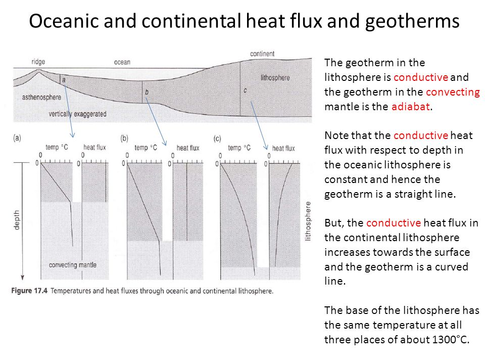 Oceanic and continental heat flux and geotherms