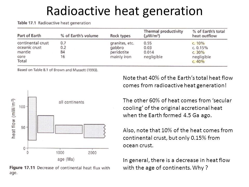 Radioactive heat generation