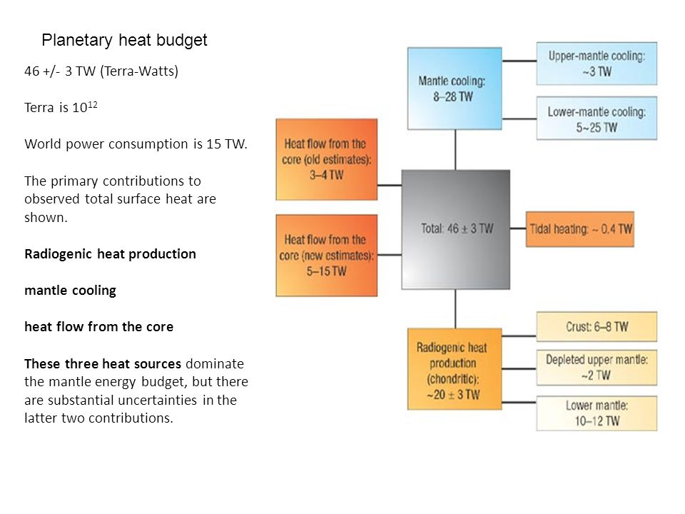 46 +/- 3 TW (Terra-Watts) Terra is 1012 World power consumption is 15 TW. The primary contributions to observed total surface heat are shown. Radiogenic heat production mantle cooling heat flow from the core These three heat sources dominate the mantle energy budget, but there are substantial uncertainties in the latter two contributions.