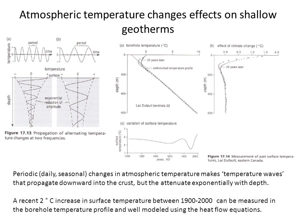Atmospheric temperature changes effects on shallow geotherms