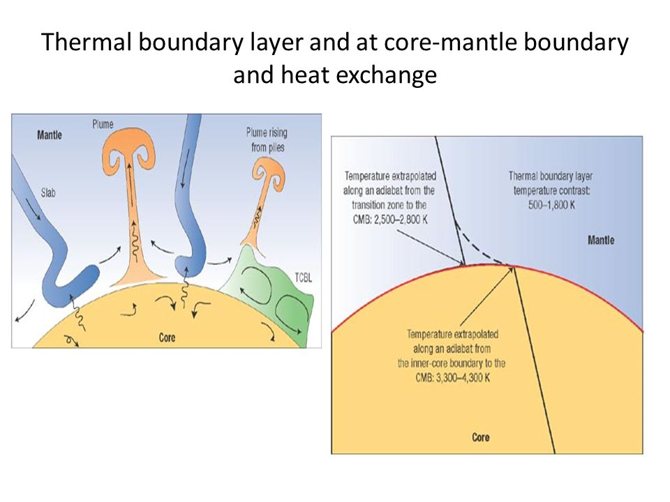 Thermal boundary layer and at core-mantle boundary and heat exchange