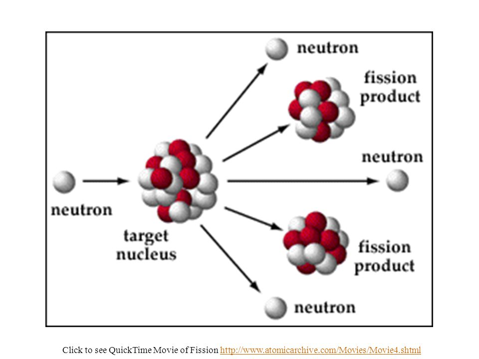 Click to see QuickTime Movie of Fission http://www. atomicarchive