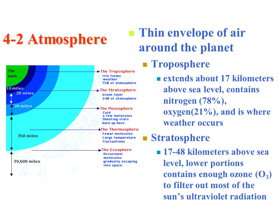 4-2 Atmosphere Thin envelope of air around the planet Troposphere