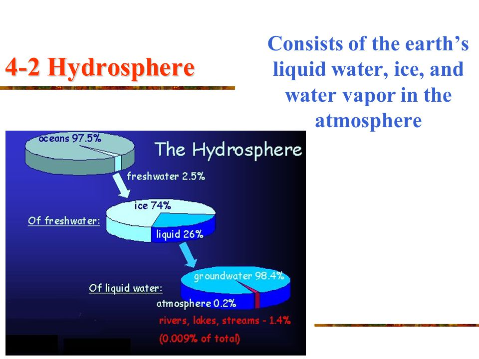 Consists of the earth's liquid water, ice, and water vapor in the atmosphere