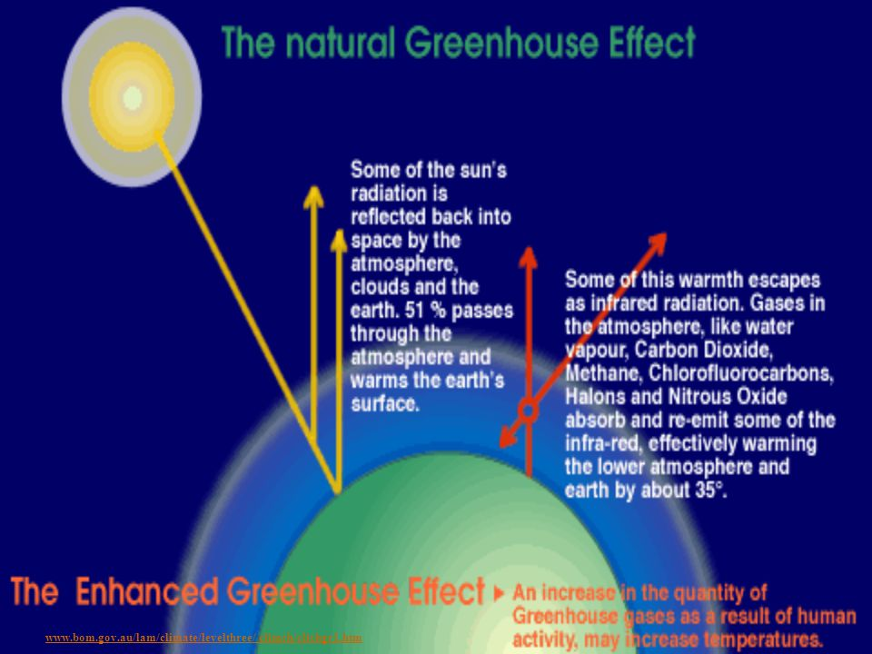 www.bom.gov.au/lam/climate/levelthree/ climch/clichgr1.htm