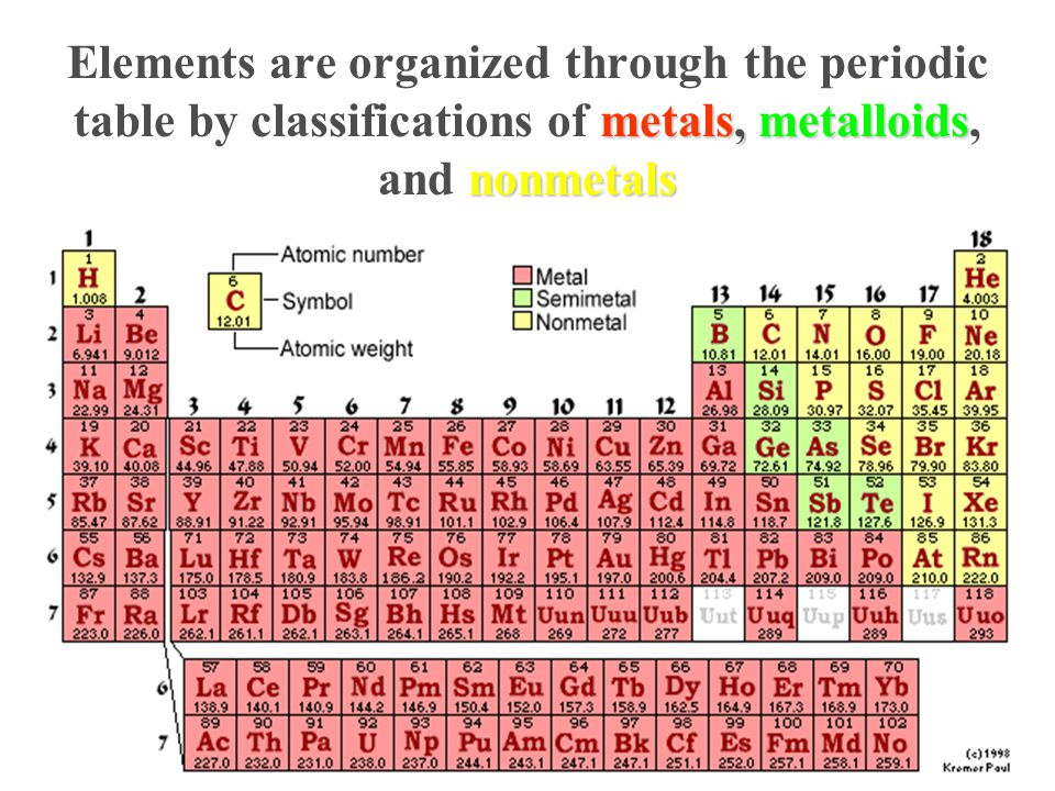 Elements are organized through the periodic table by classifications of metals, metalloids, and nonmetals