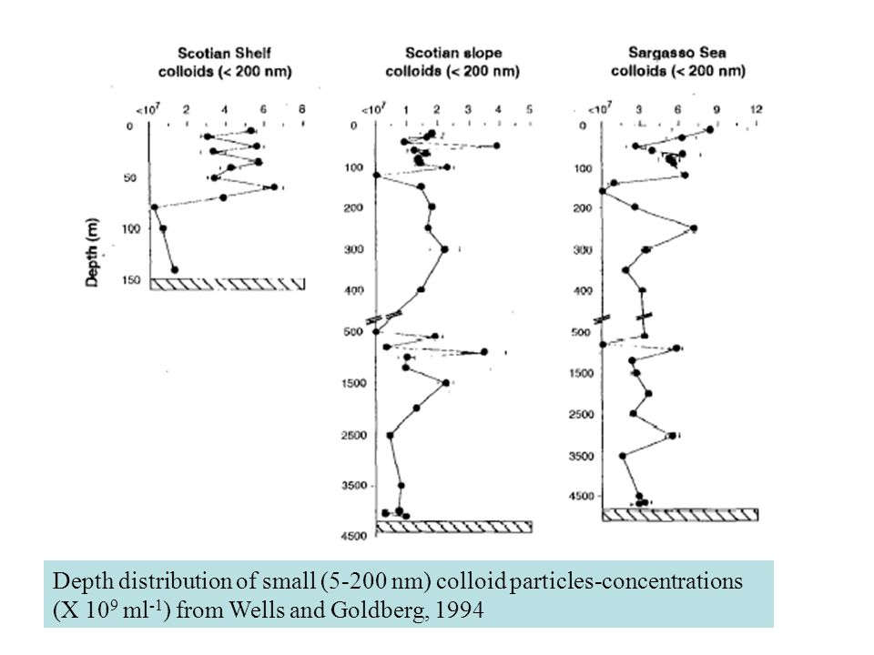 Depth distribution of small (5-200 nm) colloid particles-concentrations (X 109 ml-1) from Wells and Goldberg, 1994