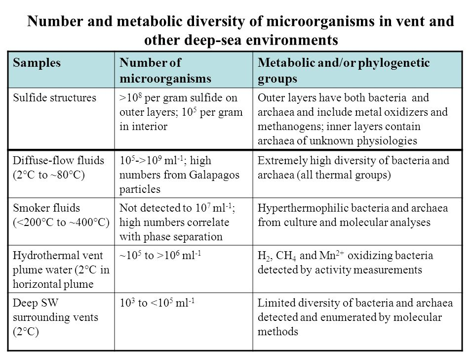 Number and metabolic diversity of microorganisms in vent and other deep-sea environments