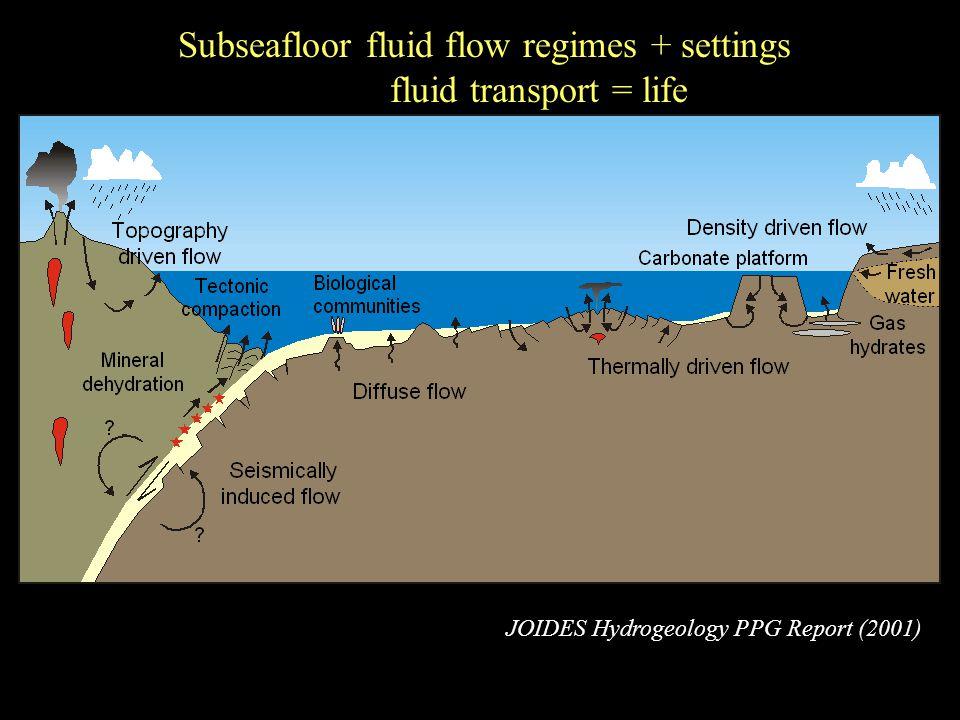 Subseafloor fluid flow regimes + settings