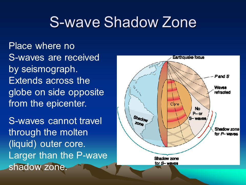 S-wave Shadow Zone Place where no S-waves are received by seismograph. Extends across the globe on side opposite from the epicenter.