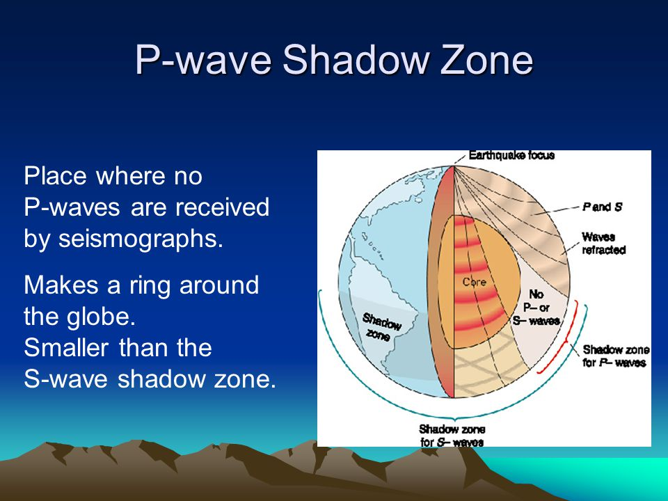 P-wave Shadow Zone Place where no P-waves are received by seismographs.