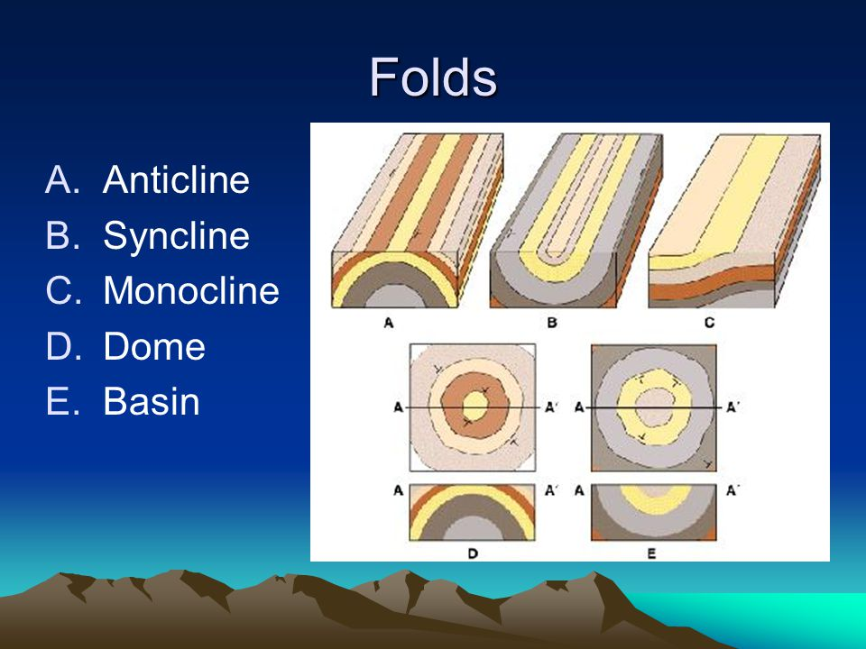 Folds Anticline Syncline Monocline Dome Basin