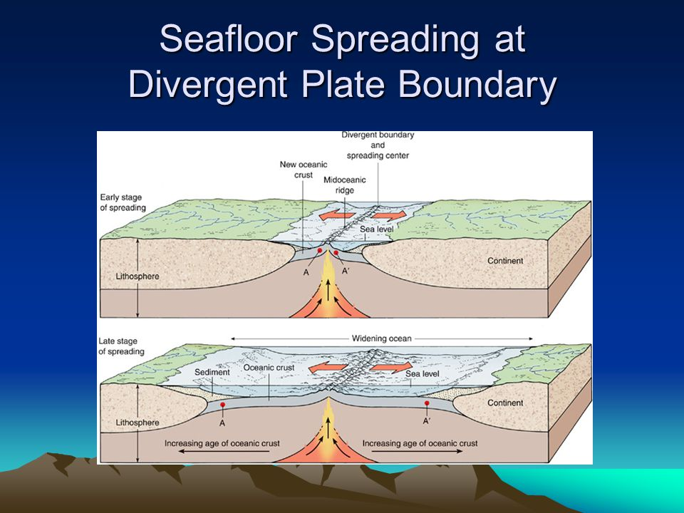 Seafloor Spreading at Divergent Plate Boundary
