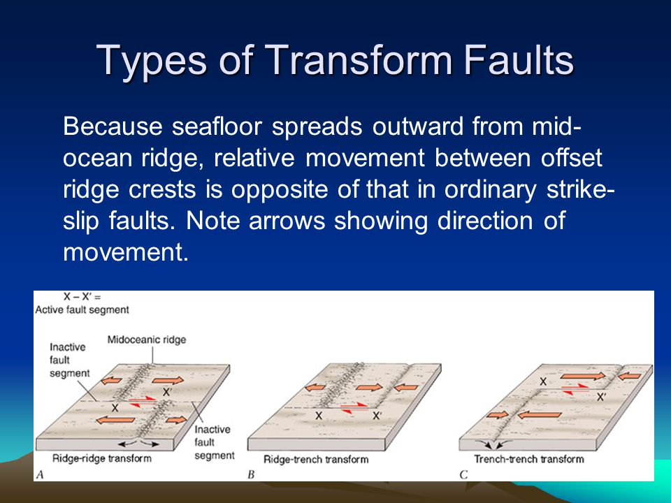 Types of Transform Faults