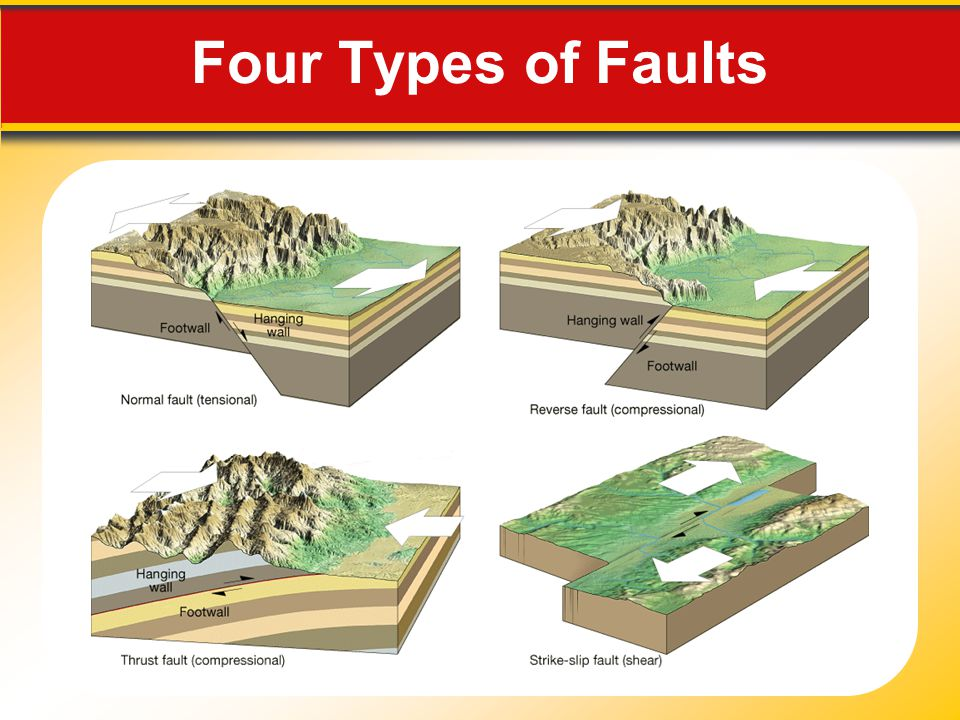 Four Types of Faults Makes no sense without caption in book