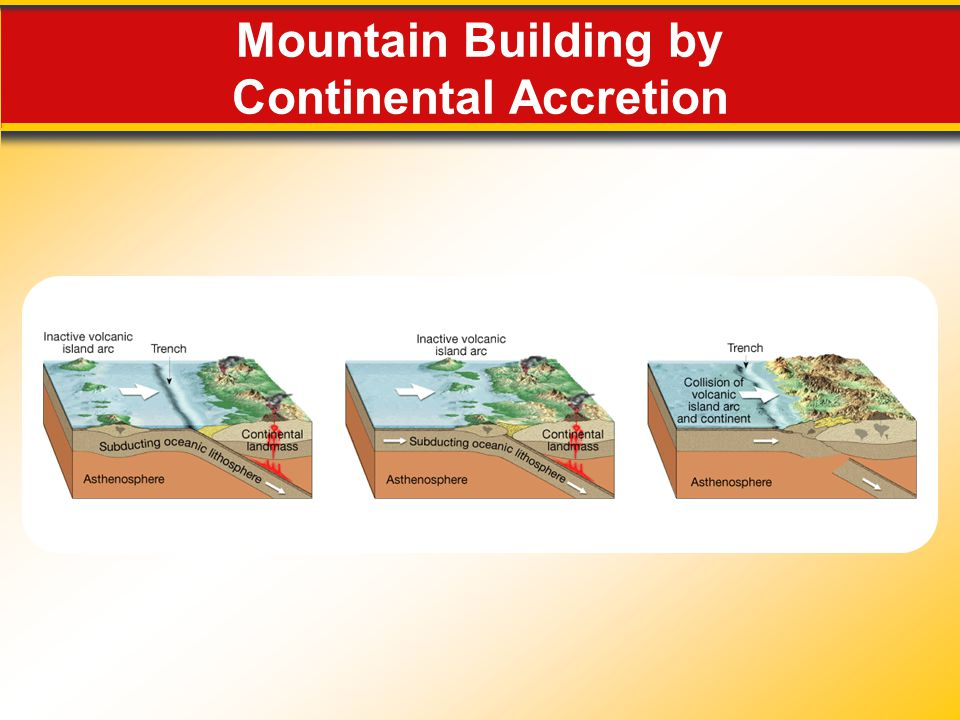 Mountain Building by Continental Accretion