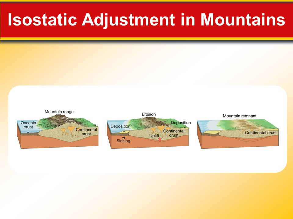 Isostatic Adjustment in Mountains