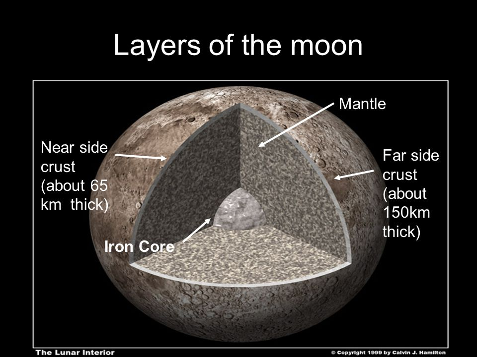 Layers of the moon Mantle Near side crust (about 65 km thick)