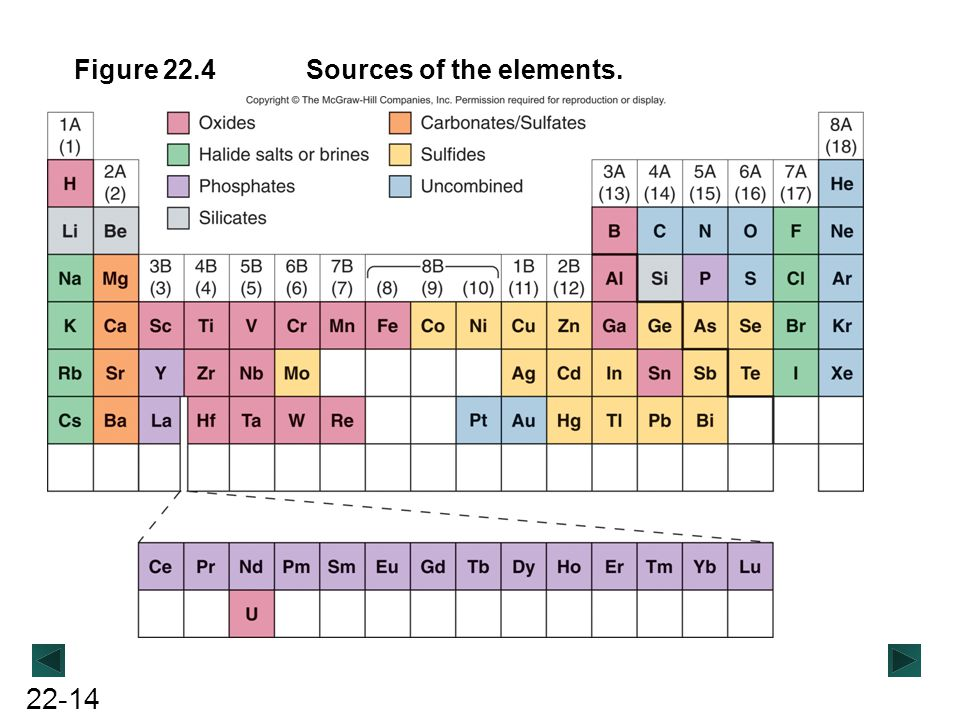 Figure 22.4 Sources of the elements.