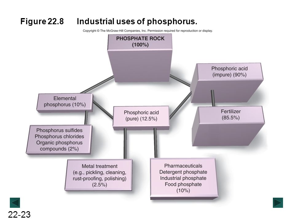 Figure 22.8 Industrial uses of phosphorus.