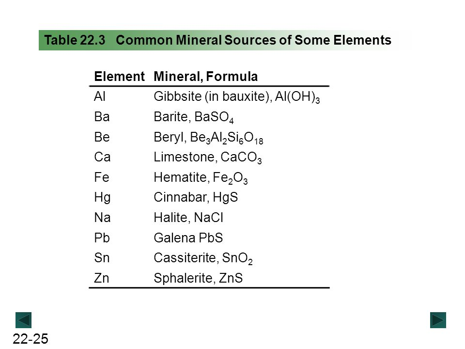 Table 22.3 Common Mineral Sources of Some Elements