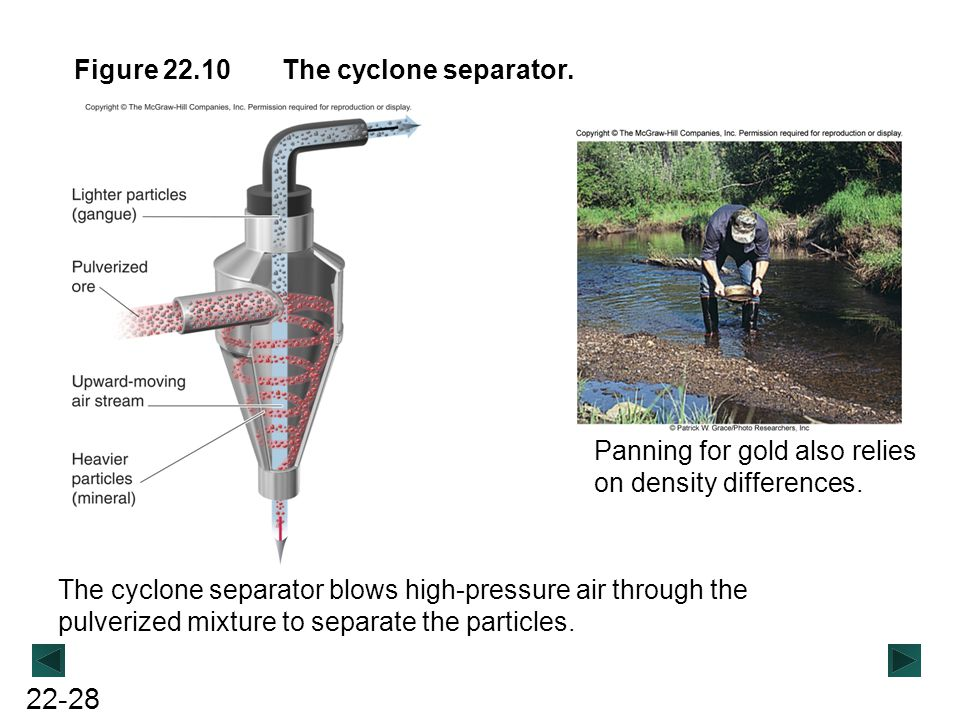 Figure 22.10 The cyclone separator. Panning for gold also relies on density differences.