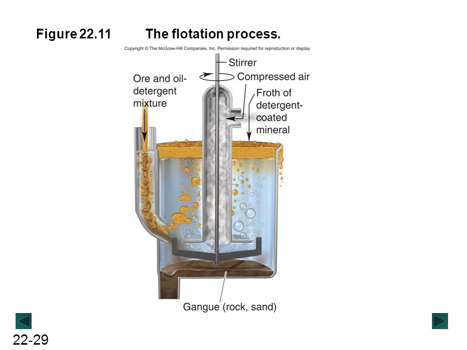 Figure 22.11 The flotation process.