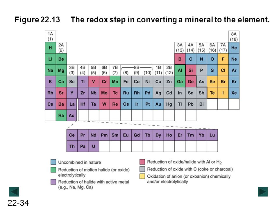 Figure 22.13 The redox step in converting a mineral to the element.
