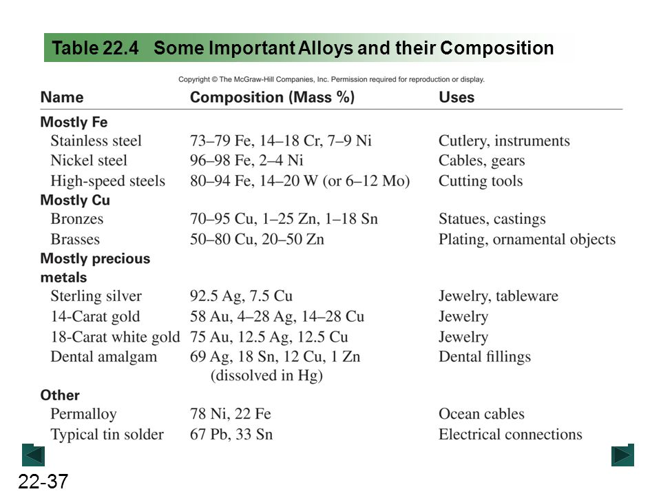 Table 22.4 Some Important Alloys and their Composition