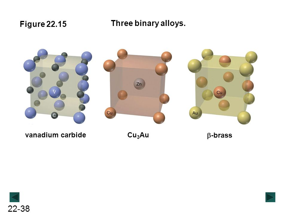 Figure 22.15 Three binary alloys. vanadium carbide Cu3Au b-brass