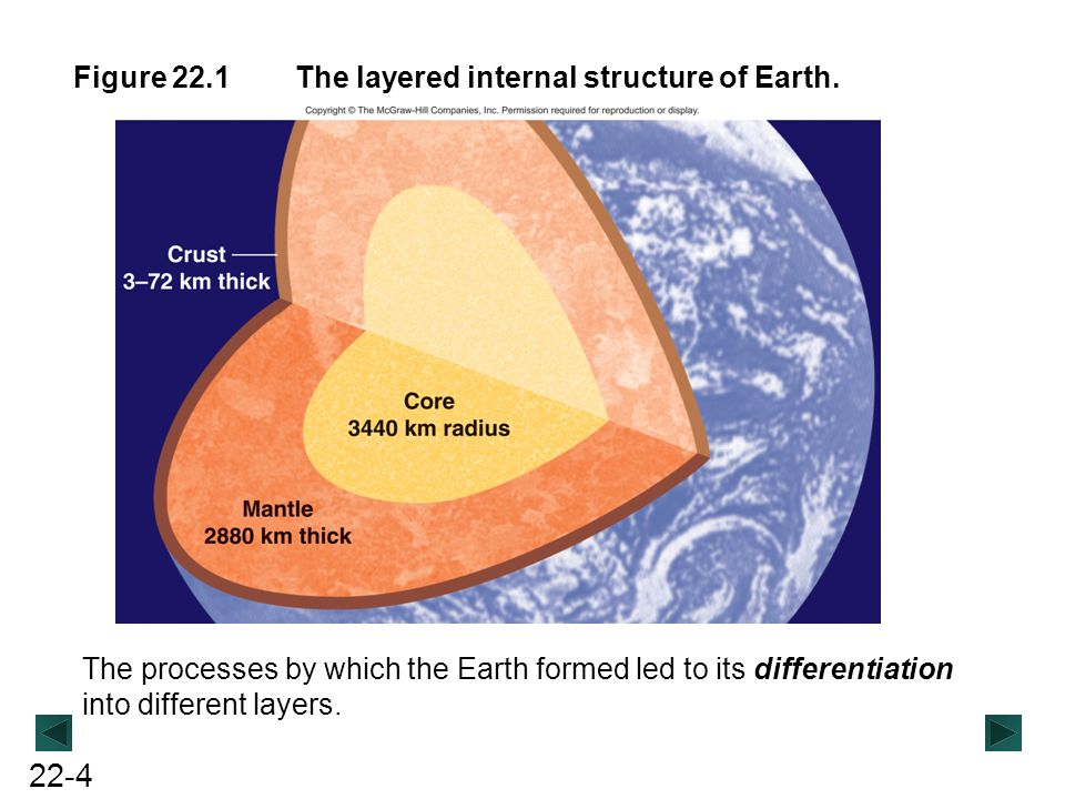 Figure 22.1 The layered internal structure of Earth.