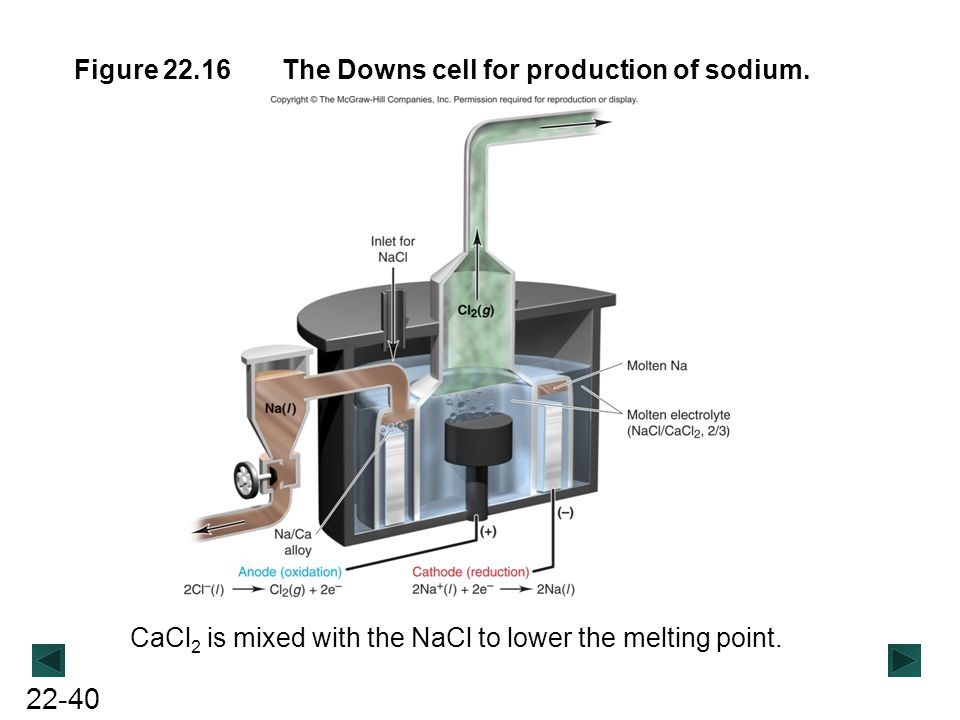 Figure 22.16 The Downs cell for production of sodium.