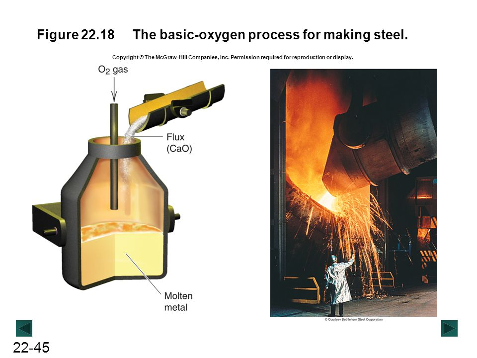 The basic-oxygen process for making steel.