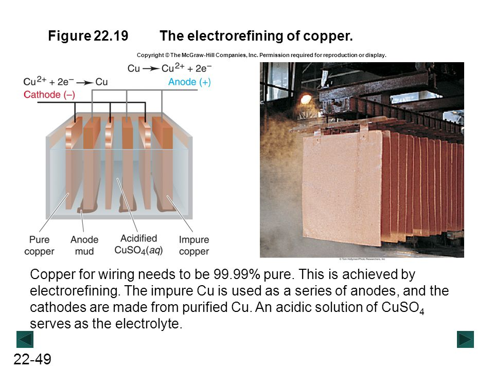 The electrorefining of copper.
