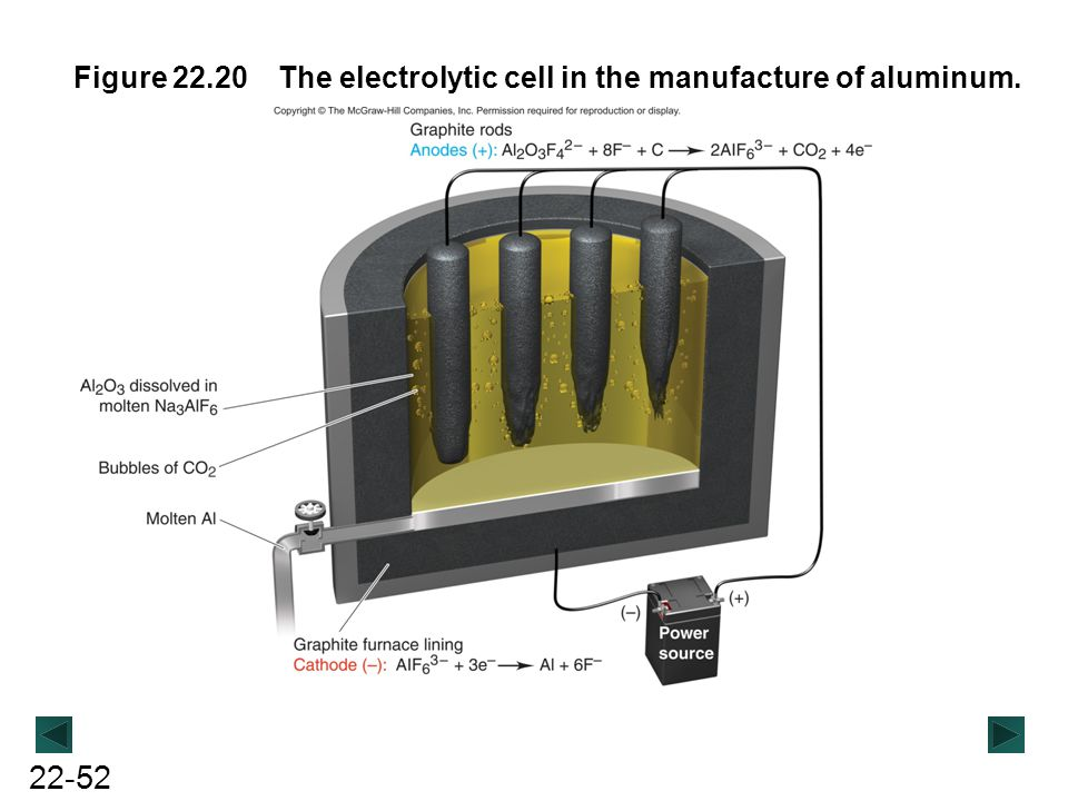 Figure 22.20 The electrolytic cell in the manufacture of aluminum.
