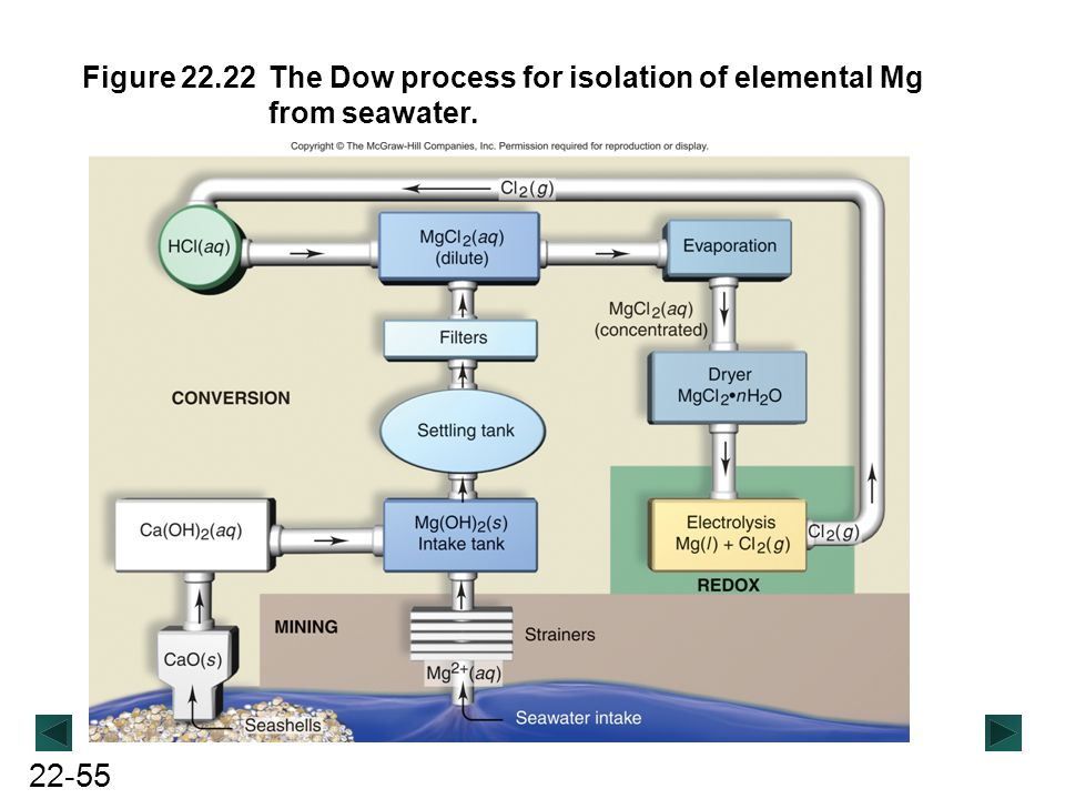 Figure 22.22 The Dow process for isolation of elemental Mg from seawater.