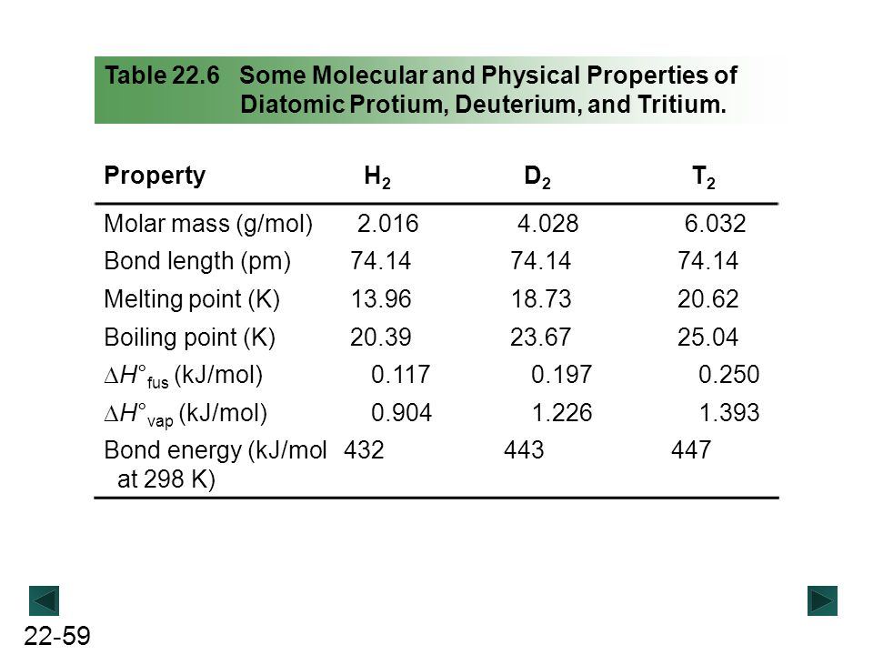 Table 22.6 Some Molecular and Physical Properties of Diatomic Protium, Deuterium, and Tritium.