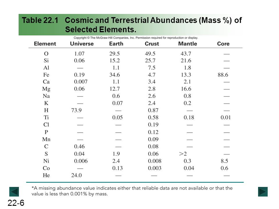 Table 22.1 Cosmic and Terrestrial Abundances (Mass %) of Selected Elements.
