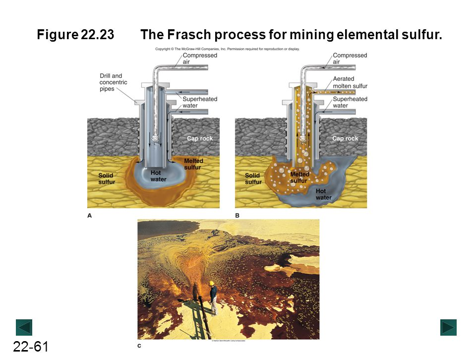Figure 22.23 The Frasch process for mining elemental sulfur.